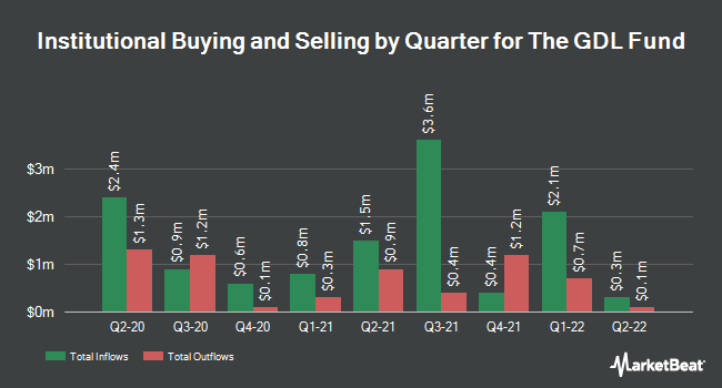 Institutional Ownership by Quarter for GDL Fund (NYSE:GDL)