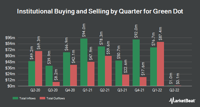 Institutional Ownership by Quarter for Green Dot Corporation (NYSE:GDOT)