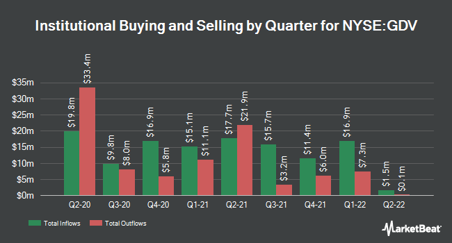 Institutional Ownership by Quarter for The Gabelli Dividend & Income Trust (NYSE:GDV)