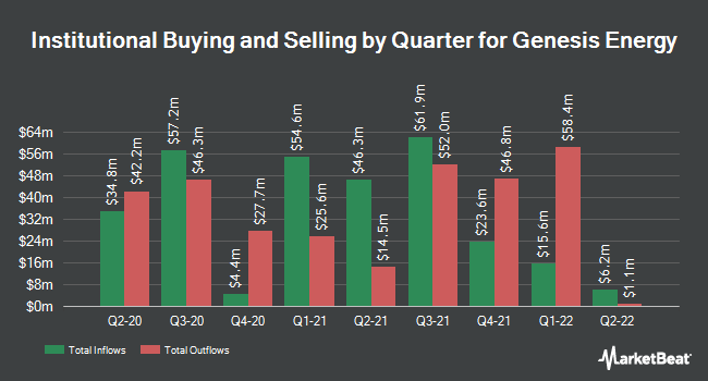 Institutional Ownership by Quarter for Genesis Energy (NYSE:GEL)