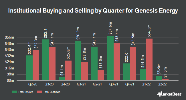 Institutional Ownership by Quarter for Genesis Energy, L.P. (NYSE:GEL)
