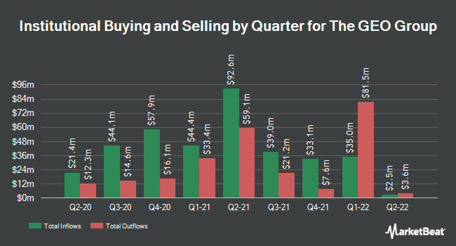 Institutional Ownership by Quarter for The GEO Group (NYSE:GEO)