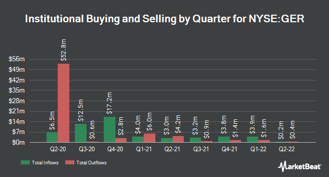 Institutional Ownership by Quarter for Goldman Sachs MLP and Energy Renassnc Fd (NYSE:GER)