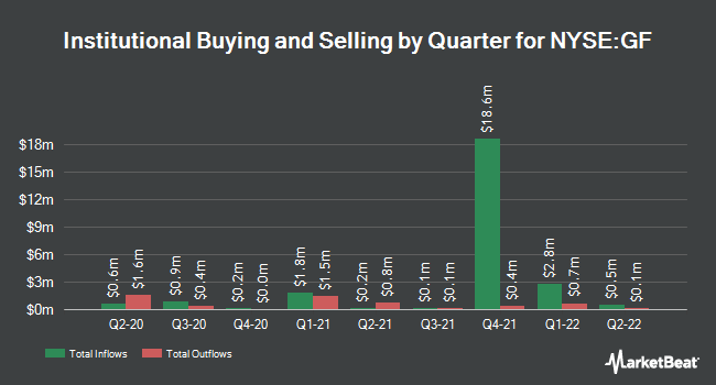 Institutional Ownership by Quarter for New Germany Fund (NYSE:GF)