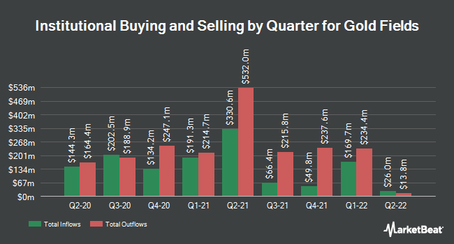 Institutional Ownership by Quarter for Gold Fields (NYSE:GFI)