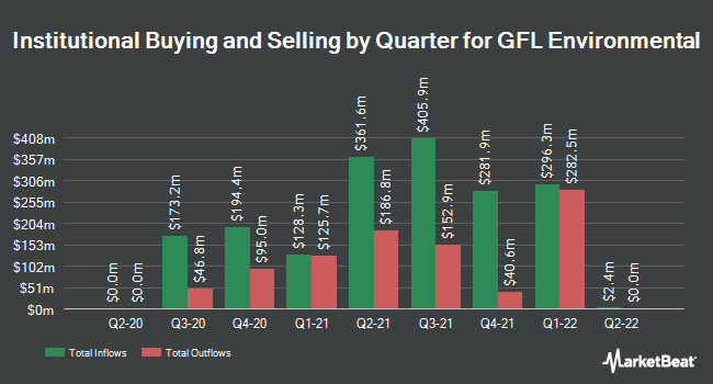 Institutional Ownership by Quarter for GFL Environmental (NYSE:GFL)