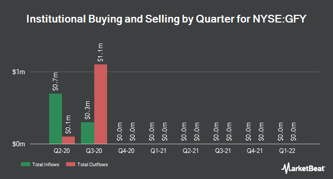 Institutional Ownership by Quarter for Western Asset Vrble Rate Strtgc Fnd (NYSE:GFY)