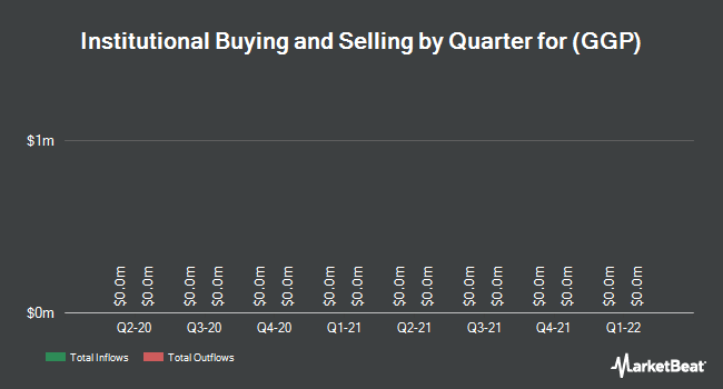 Institutional Ownership by Quarter for General Growth Properties (NYSE:GGP)