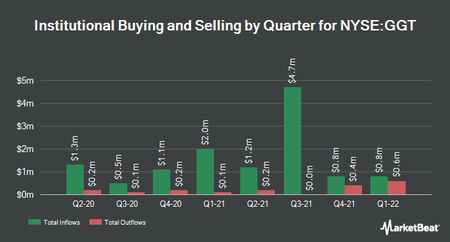 Institutional Ownership by Quarter for Gabelli Multi-Media Trust (NYSE:GGT)