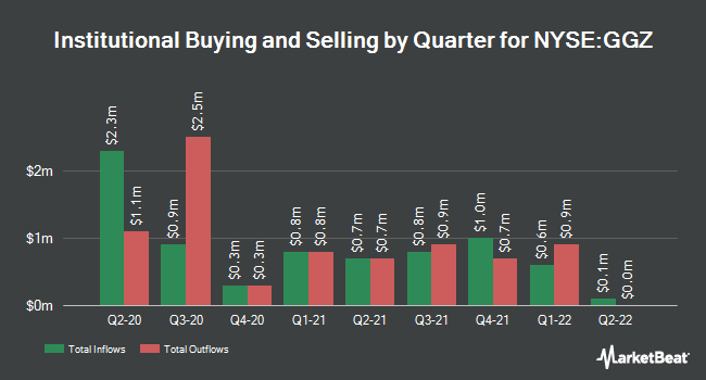 Institutional Ownership by Quarter for Gabelli Global Small Md Cp Vl Trst (NYSE:GGZ)