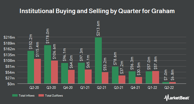 Institutional Ownership by Quarter for Graham Holdings Company (NYSE:GHC)