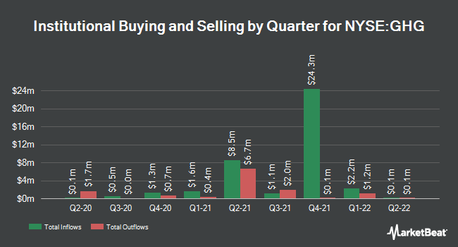 Institutional Ownership by Quarter for GreenTree Hospitality Group (NYSE:GHG)