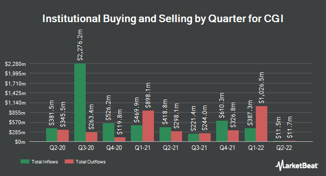 Institutional Ownership by Quarter for CGI (NYSE:GIB)