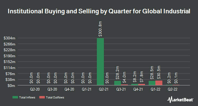 Institutional Ownership by Quarter for Global Industrial (NYSE:GIC)