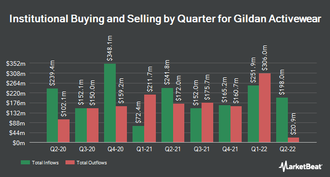 Institutional Ownership by Quarter for Gildan Activewear (NYSE:GIL)