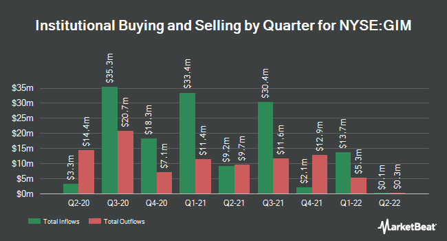 Institutional Ownership by Quarter for Templeton Global Income Fund (NYSE:GIM)