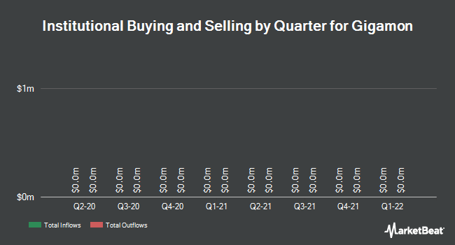 Institutional Ownership by Quarter for Gigamon (NYSE:GIMO)