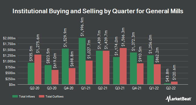 Institutional Ownership by Quarter for General Mills (NYSE:GIS)