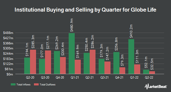 Institutional Ownership by Quarter for Globe Life (NYSE:GL)