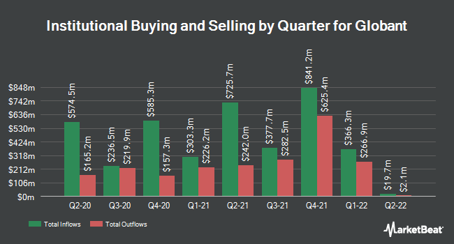Institutional Ownership by Quarter for Globant (NYSE:GLOB)