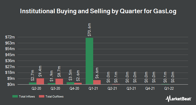 Institutional Ownership by Quarter for GasLog (NYSE:GLOG)
