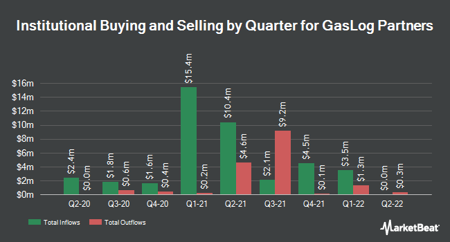 Institutional Ownership by Quarter for GasLog Partners LP Unit (NYSE:GLOP)