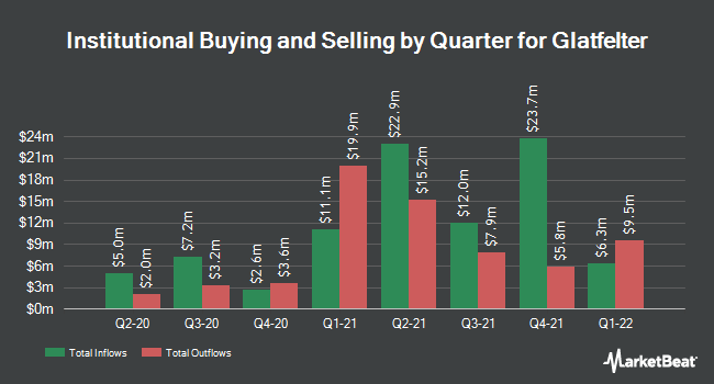 Institutional Ownership by Quarter for Glatfelter (NYSE:GLT)