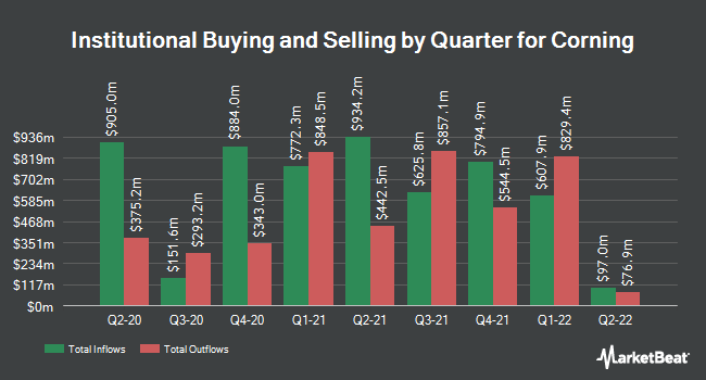 Institutional Ownership by Quarter for Corning Incorporated (NYSE:GLW)