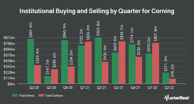 Institutional Ownership by Quarter for Corning (NYSE:GLW)