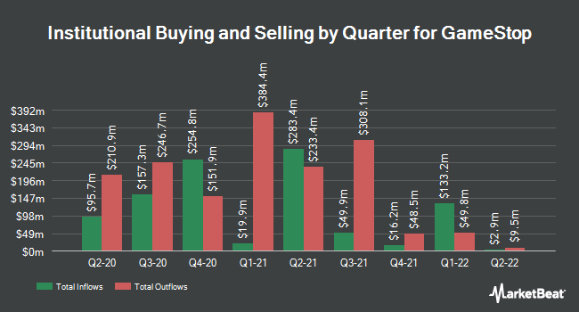 Institutional Ownership by Quarter for GameStop Corp. (NYSE:GME)