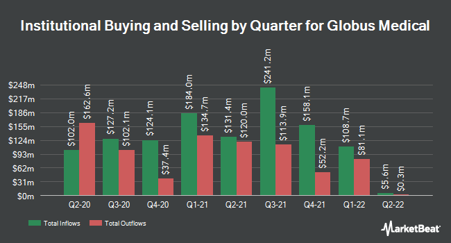 Institutional Ownership by Quarter for Globus Medical (NYSE:GMED)
