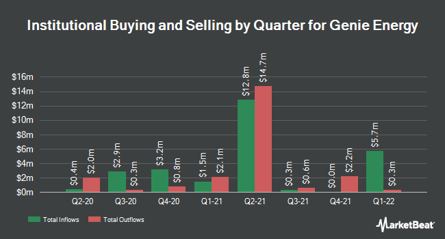 Institutional Ownership by Quarter for Genie Energy (NYSE:GNE)