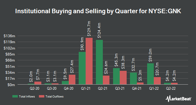 Institutional Ownership by Quarter for Genco Shipping & Trading (NYSE:GNK)