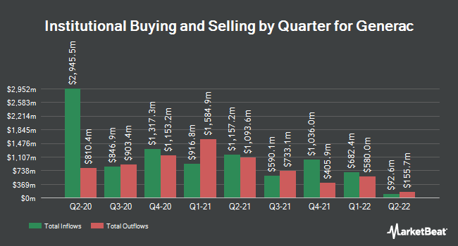 Institutional Ownership by Quarter for Generac (NYSE:GNRC)