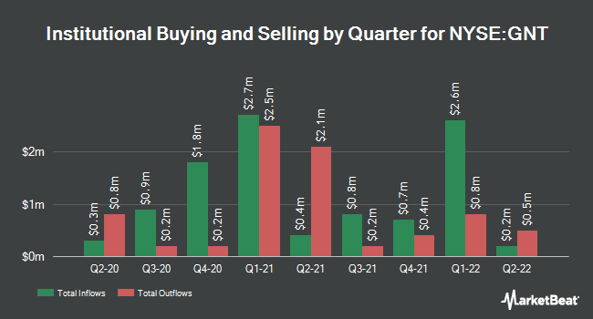 Institutional Ownership by Quarter for Gamco Natural Resources Gold & Incm Trst (NYSE:GNT)