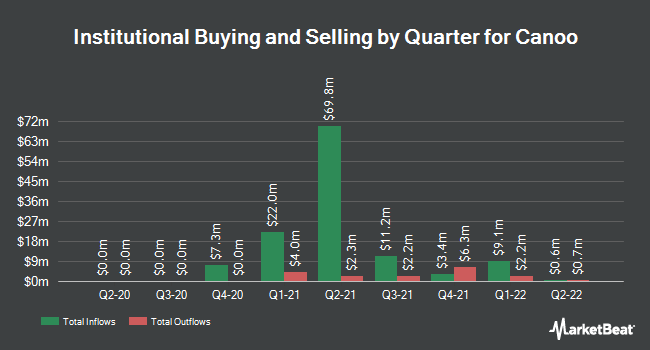 Institutional Ownership by Quarter for Canoo (NYSE:GOEV)