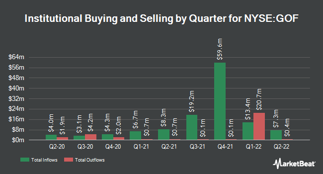 Insider Trading History for Guggenheim Strategic Opportunities Fund (NYSE:GOF)