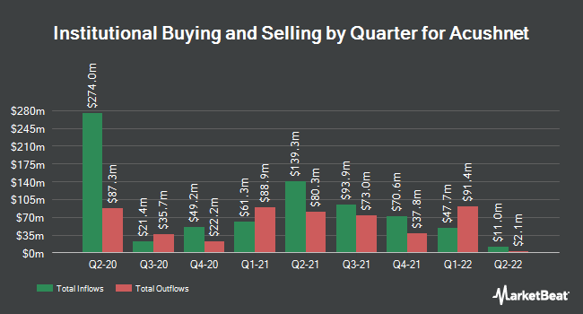 Institutional Ownership by Quarter for Acushnet (NYSE:GOLF)
