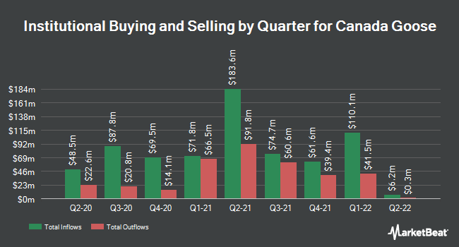 Institutional Ownership by Quarter for Canada Goose (NYSE:GOOS)
