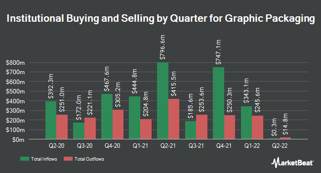Institutional Ownership by Quarter for Graphic Packaging Holding Company (NYSE:GPK)