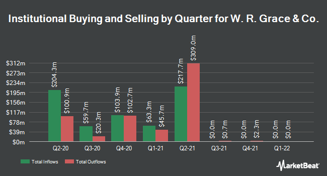 Institutional Ownership by Quarter for W. R. Grace & Co (NYSE:GRA)