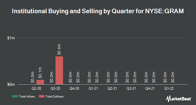 Institutional Ownership by Quarter for Grana y Montero SAA (NYSE:GRAM)