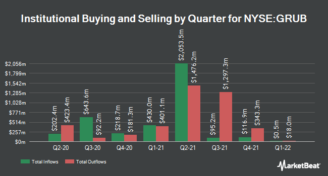 Institutional Ownership by Quarter for GrubHub (NYSE:GRUB)