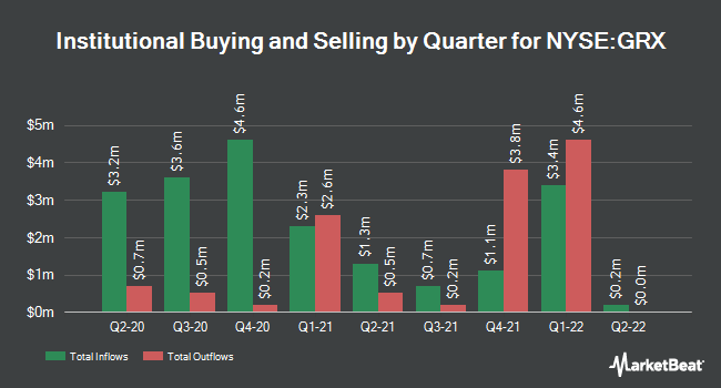 Institutional Ownership by Quarter for Gabelli Healthcare & WellnessRx Trust (NYSE:GRX)