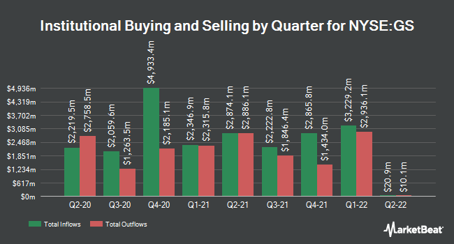 Institutional Ownership by Quarter for The Goldman Sachs Group (NYSE:GS)