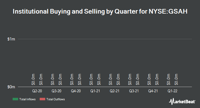 Institutional Ownership by Quarter for GS Acquisition Holdings Corp II (NYSE:GSAH)