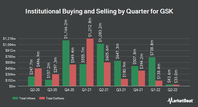 Institutional Ownership by Quarter for GlaxoSmithKline plc (NYSE:GSK)