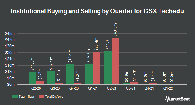 Institutional Ownership by Quarter for GSX Techedu (NYSE:GSX)