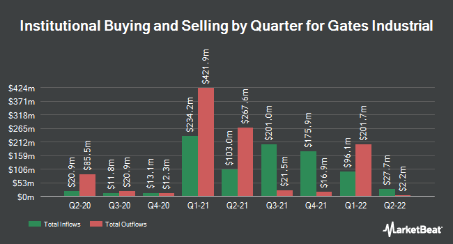Institutional Ownership by Quarter for Gates Industrial (NYSE:GTES)