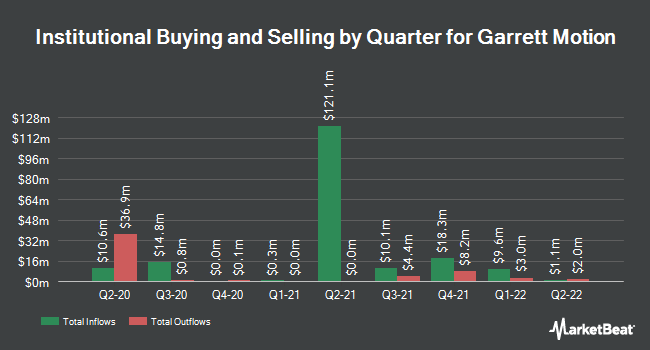 Institutional Ownership by Quarter for Garrett Motion (NYSE:GTX)